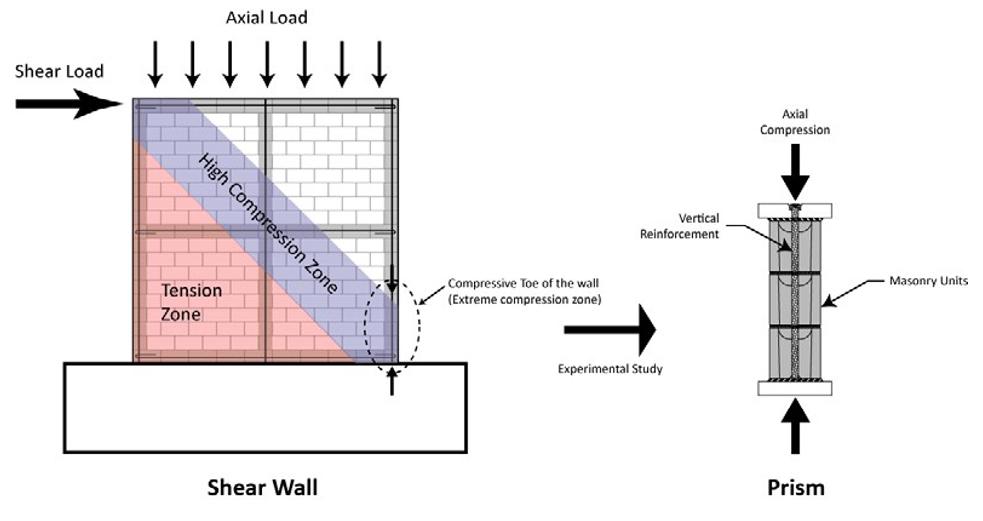 Reinforced Brick Wall Design : Best reinforced masonry wall design
