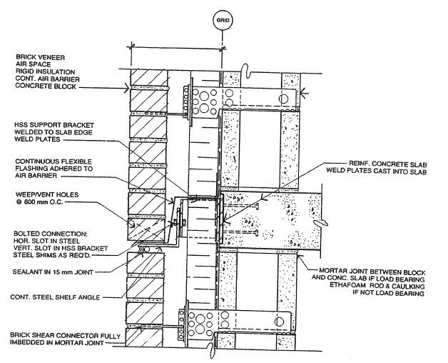 canada masonry design centre  u2013 exterior wall assemblies in
