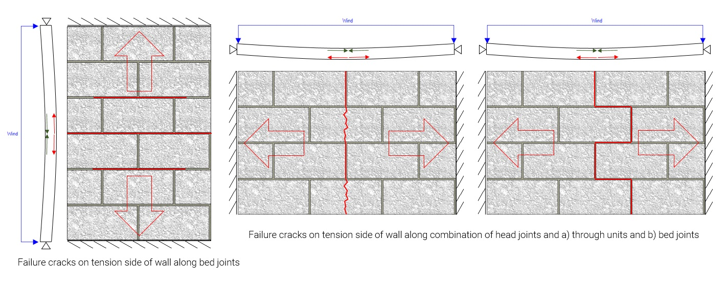 Horizontal spanning wall post 5 tensile failure vert vs horz span