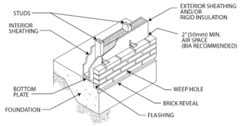 Canada masonry design centre lateral load behavior of masonry lateral load behavior of masonry veneer with advanced wood framing publicscrutiny Images